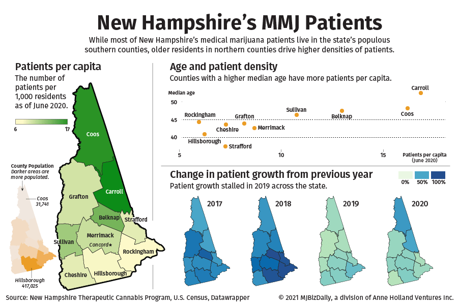 Chart and map showing where New Hampshire's MMJ patients reside by county.