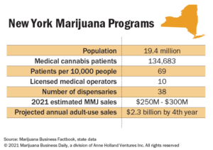 cannabis investing news, Another Hydrofarm acquisition + Cuomo resignation's impact on cannabis