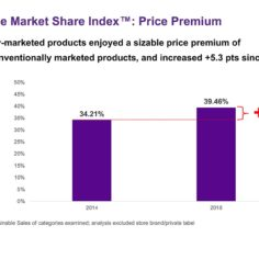 Sustainable marketed products chart