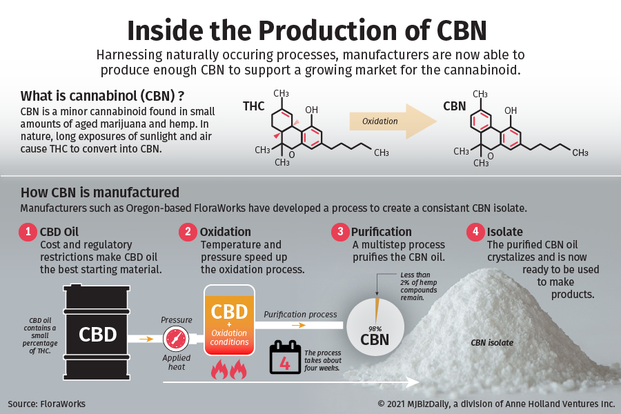 A graphic showing how CBN is made.
