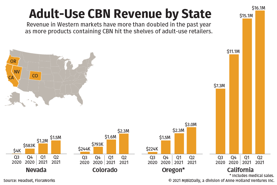 A graphic showing the increasing sales revenue from products with CBN.