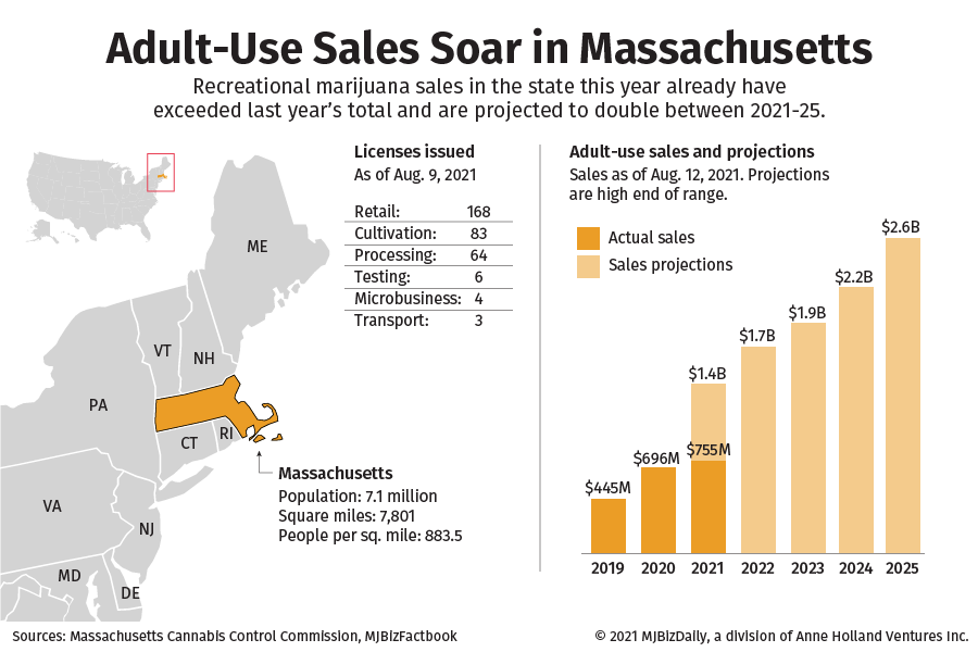 A chart showing the growth in the adult-use marijuana market in Massachusetts