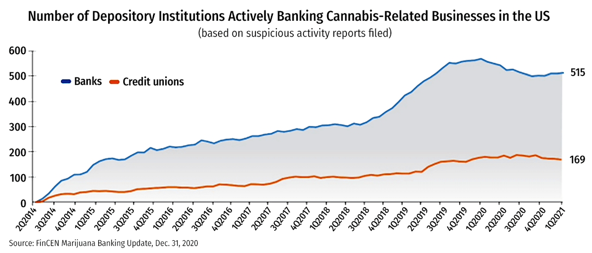 cannabis banking | Hexo stocks, The changing US cannabis banking landscape + Hexo's falling stock prices