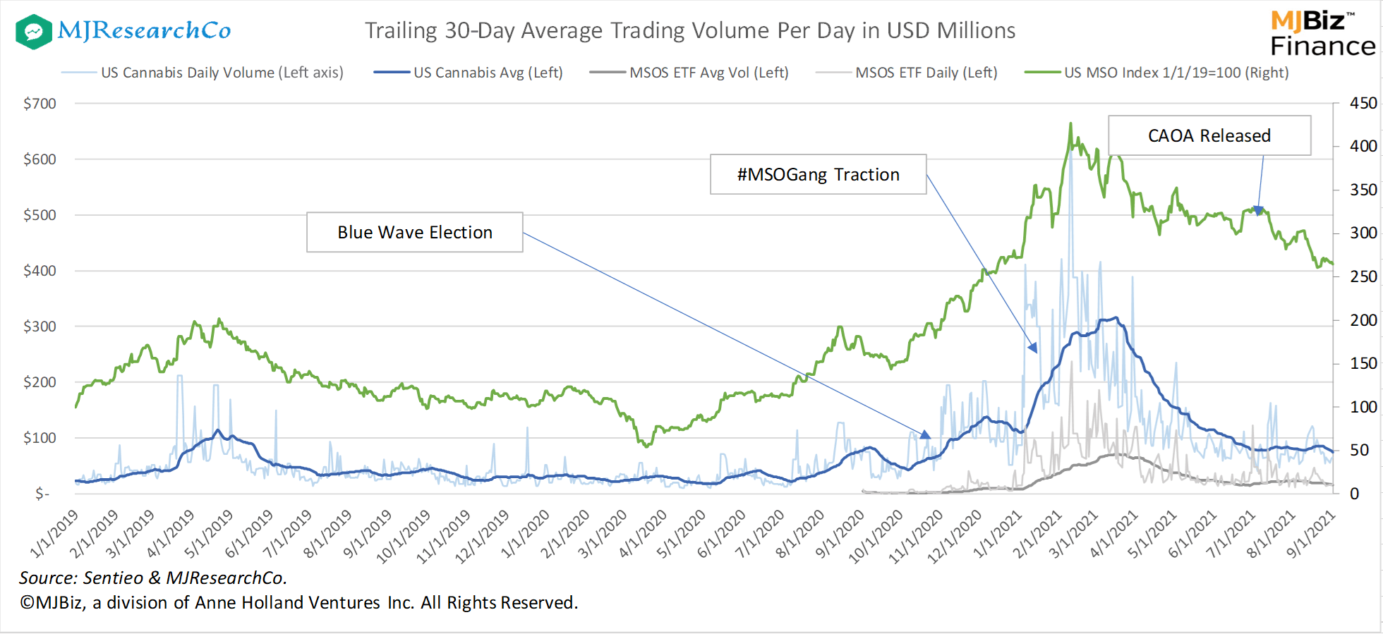 cannabis investing, US cannabis trading volume levels after first-quarter spike