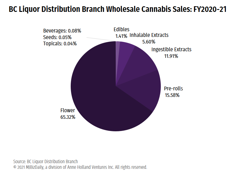 British Columbia cannabis, Flower rules in BC, beverages fall flat as cannabis distributor ekes out CA$13.6M profit