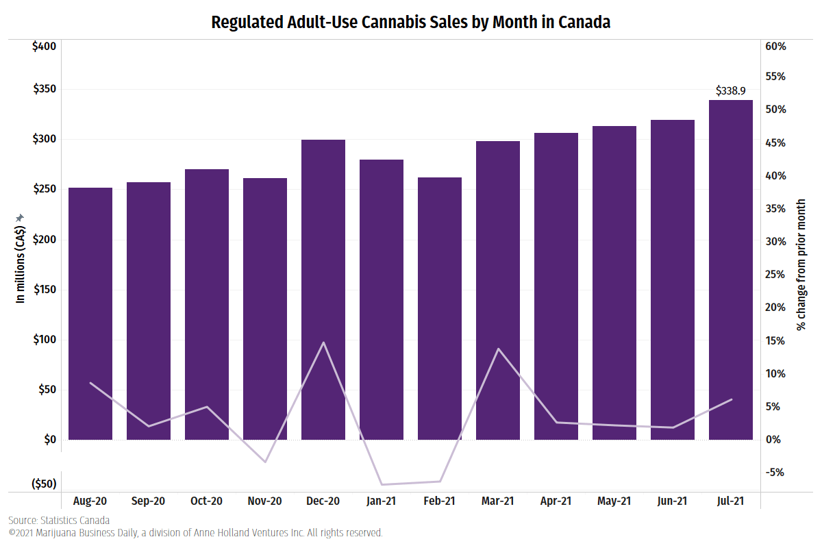 Canada marijuana sales, Canadian retail marijuana sales hit record CA$338.9 million in July
