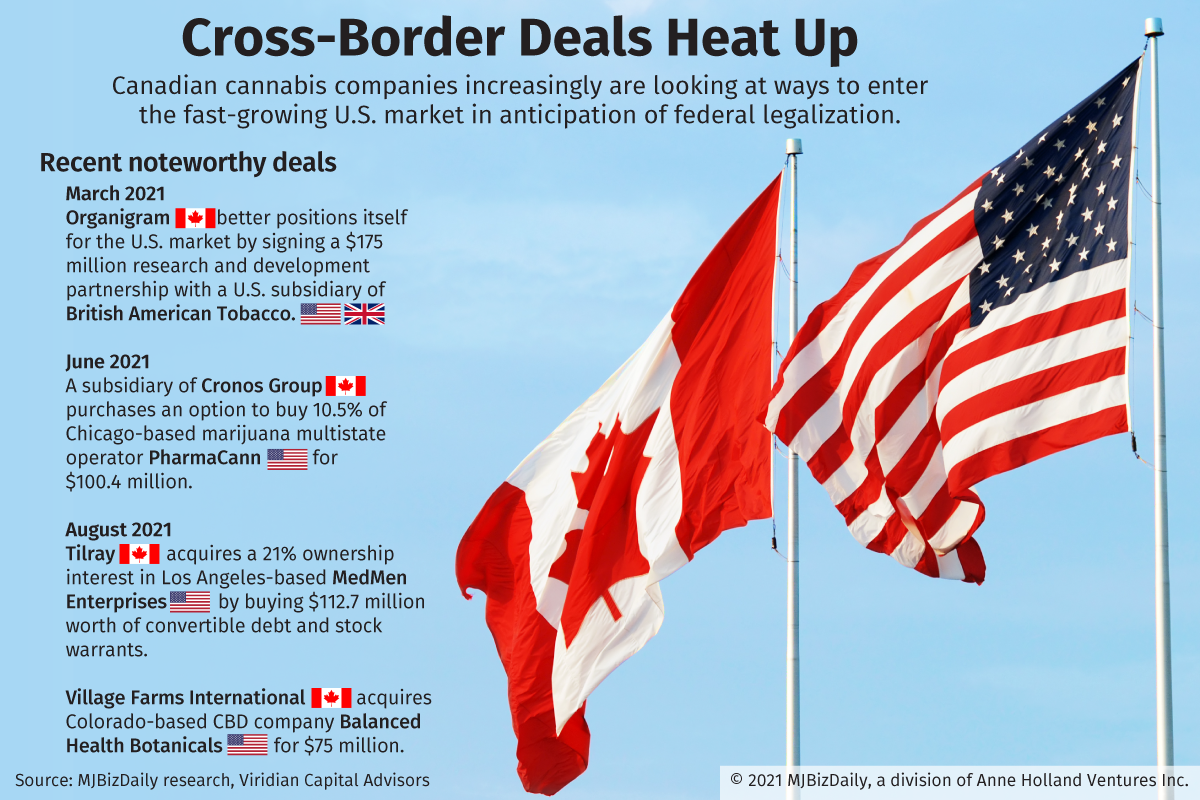 A table showing recent deals between Canadian and U.S. cannabis companies.