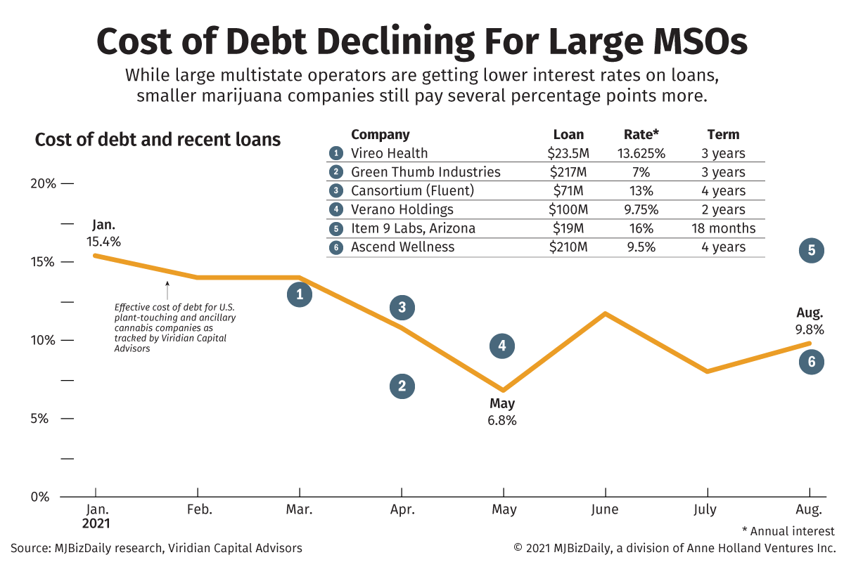 A chrart showing the cost of debt declining for large cannabis MSOs with some recent loans.