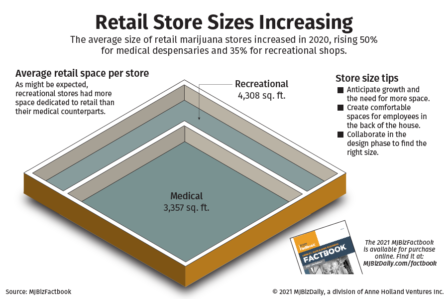 Chart showing the average retail space for medical and recreational marijuana stores.