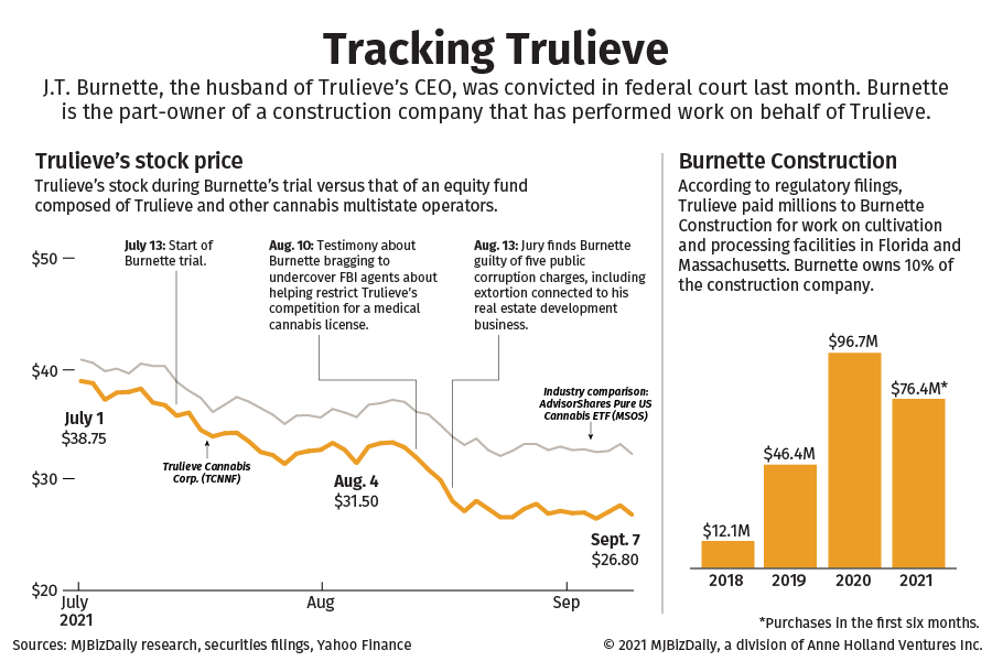 A chart showing the decline of Truelieve's stock price and its market share of the Florida medical marijuana market.