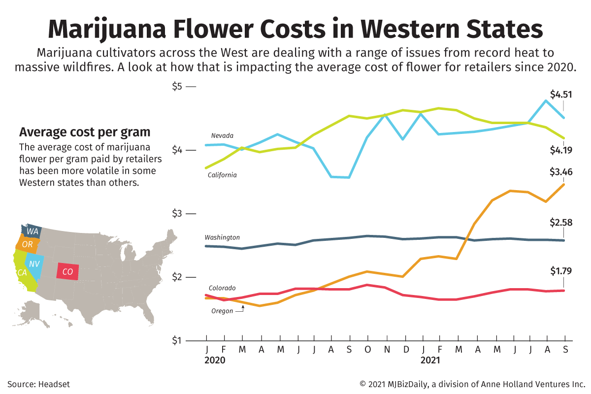 A chart showing the average cost for retailers for a gram of marijuana.