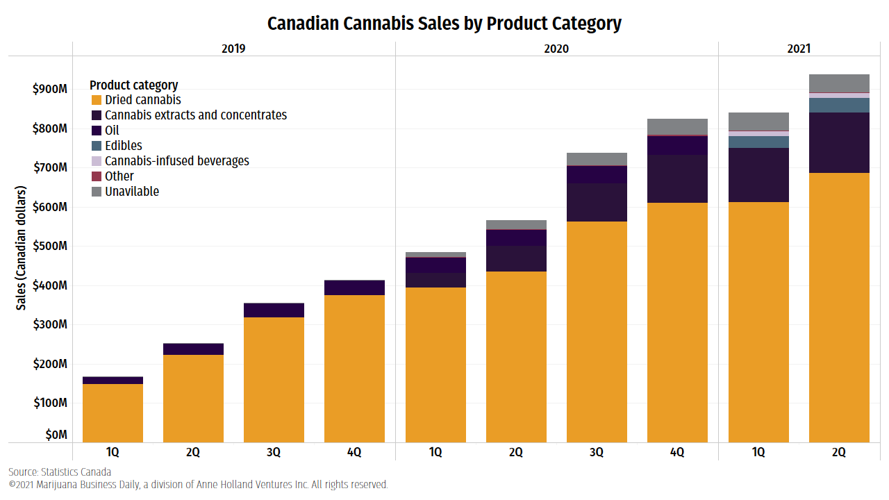 Canadian dried cannabis sales, Canadians bought CA$1.3 billion of dried cannabis in first half of 2021