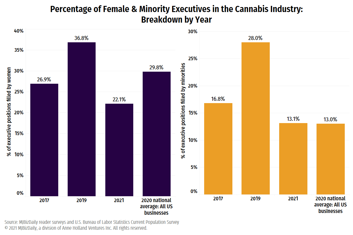 Graph showing the percentage of female and minority executives in cannabis